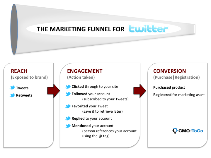 Twitter Marketing Funnel and Key Twitter Metrics