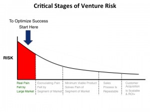 2_1st_Stage_of_startup_risk