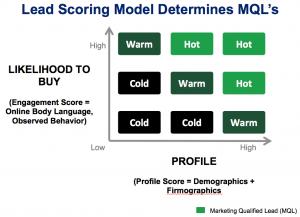 LeadScoring_Determines_MQL