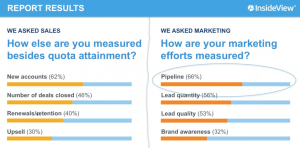 Sales_Marketing_Measurement