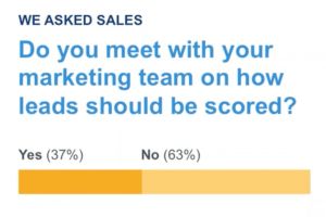 Sales_Not_Included_In_LeadScoring