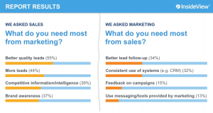 sales_marketing_divide_quantified