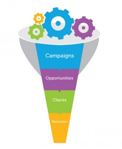 What are the top things 3 things that buyers should know about marketing automation?